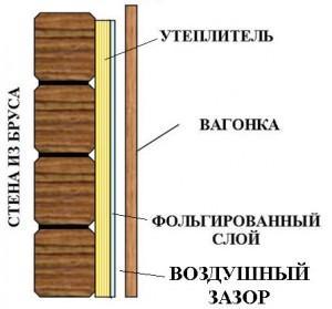 Схема крепления при отделке помещения бани снаружи вагонкой (доской)