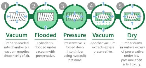 High Pressure Timber Treatment