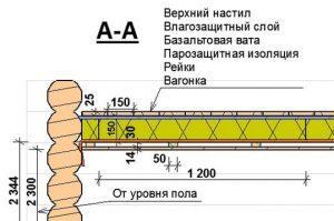 Схема отделки потолка вагонкой